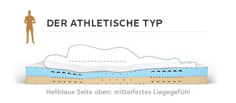 Body-Star-Matratze-Grafik-Körpertyp-athletisch