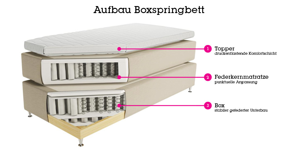 3-teiliger Aufbau eines Boxspringbettes mit Federbox, Federernmatratze und Topper von mömax