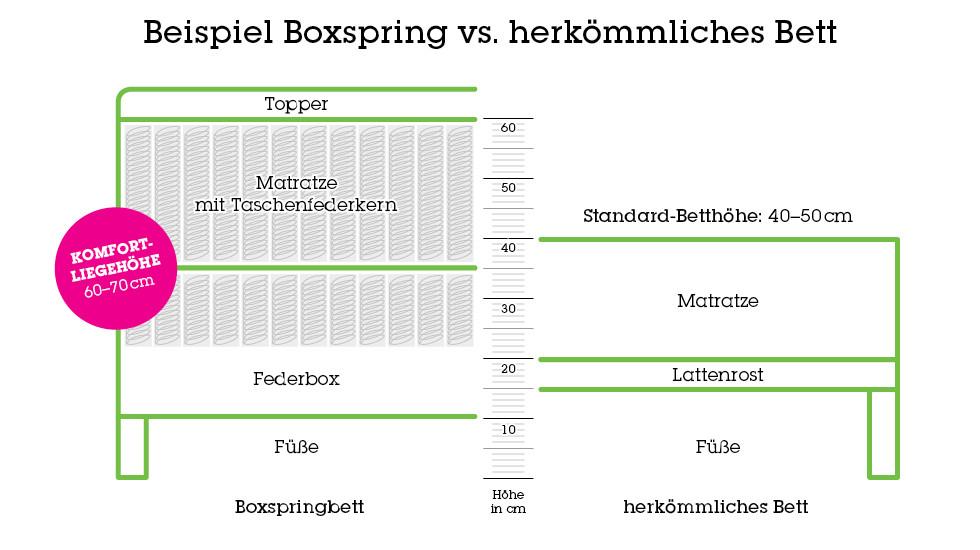 Boxspringbetten und klassische Betten von mömax unterscheiden sich durch ihren Aufbau sowie die verschiedenen Betthöhen.