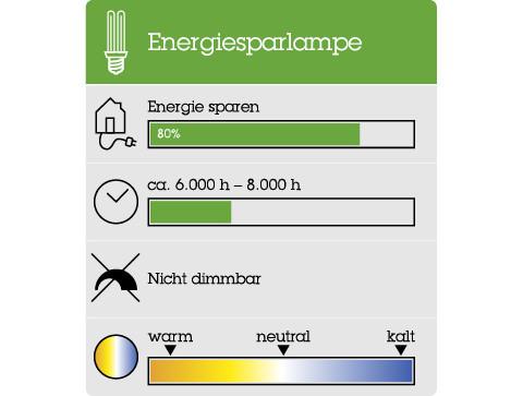 Alle Details und Informationen zu der Energiesparlampe.