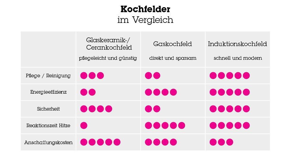 Grafik Kochfelder im Vergleich