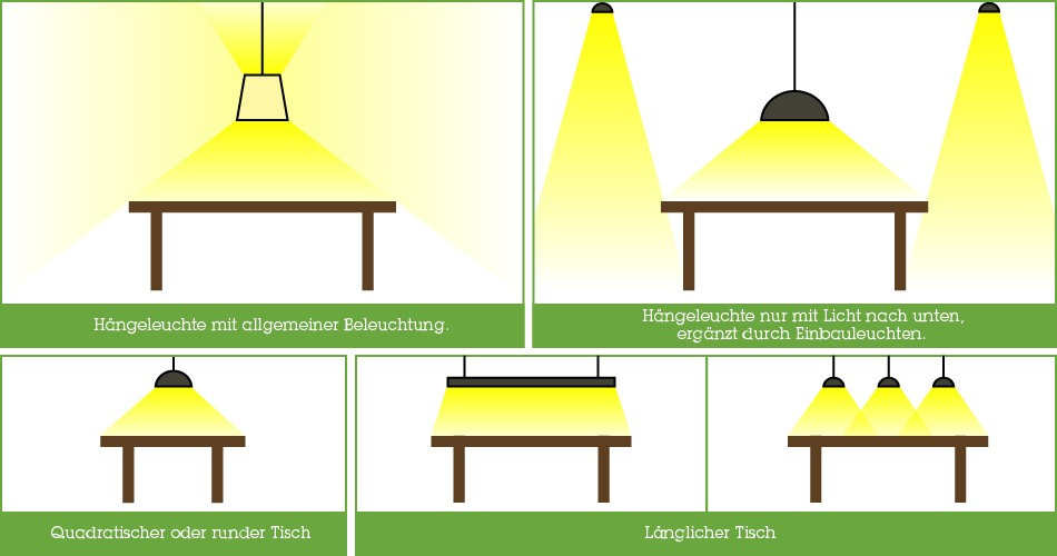 Ideale Lichtverteilung bei Hängeleuchten & Pendelleuchten.