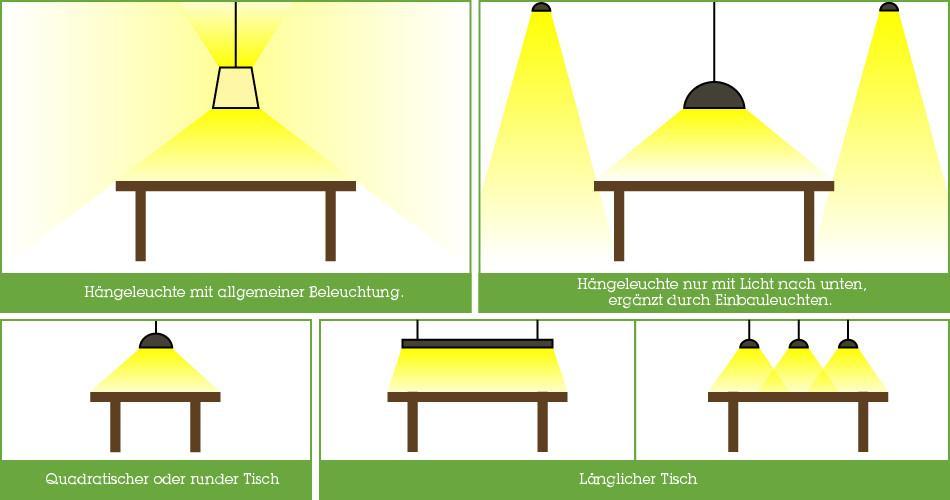 Ideale Lichtverteilung Bei Hu0026auml;ngeleuchten U0026amp; ...