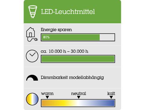 Alle Details und Informationen zum LED-Leuchtmittel.