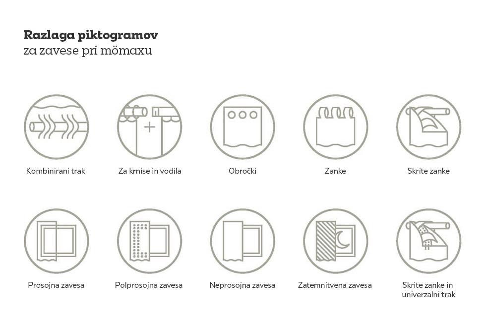 Razlaga različnih piktogramov pri mömaxu.