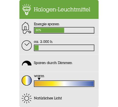 Alle Details und Informationen zu den Halogenlampen.